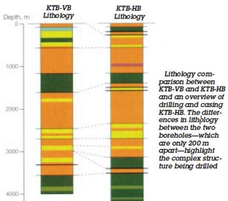 The KTB superdeep borehole (German Continental Deep Drilling Program)