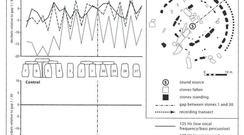 acoustic archaeology Stonehenge