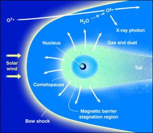 Rosetta comet bow shock plasma