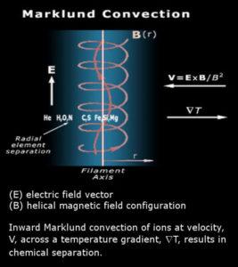 Alternating Current or Direct Current Marklund Convection Birkeland Currents