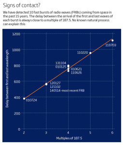 alien contact frb  fast radio bursts signals