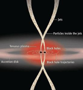 black holes electromagnetic EM counterparts