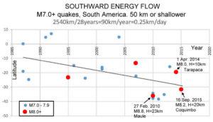 Claude Blot Echo earthquakes predictions