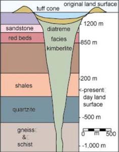 breccia pipes kimberlite minerals gemstones