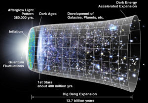 dark cosmic coincidence problem acceleration