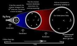 cosmic coincidence problem dark energy expanding big bang