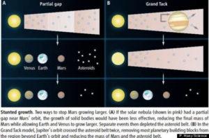 cosmology velikovsky grand tack