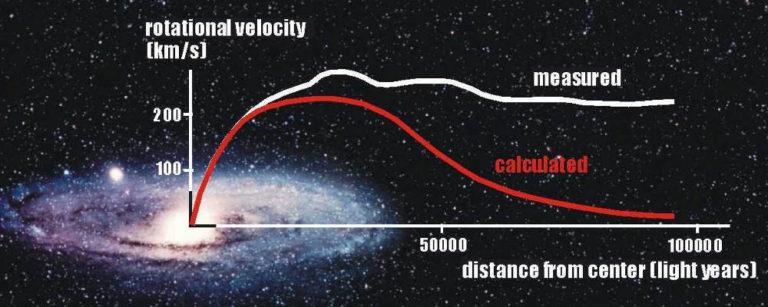 Данные по распределению массы темной материи, полученные на основе анализа данных по гравитационному линзированию