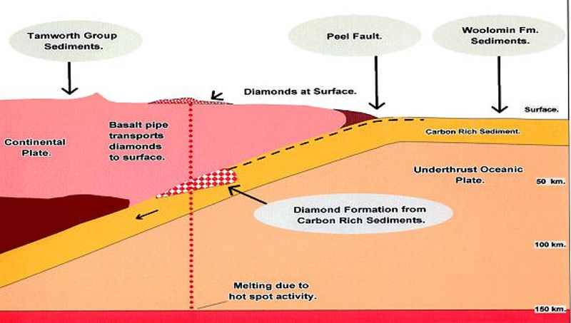 Ringwoodite Diamond Stability Zone Mystery How Was It