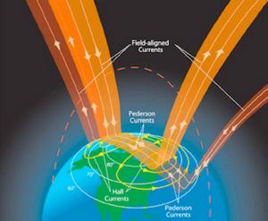 earths global electric circuit energy