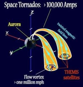 earths global electric circuit space tornado