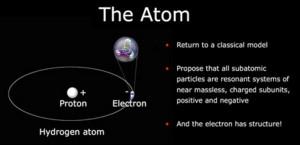 electric gravity universe theory eu electromagnetic atom