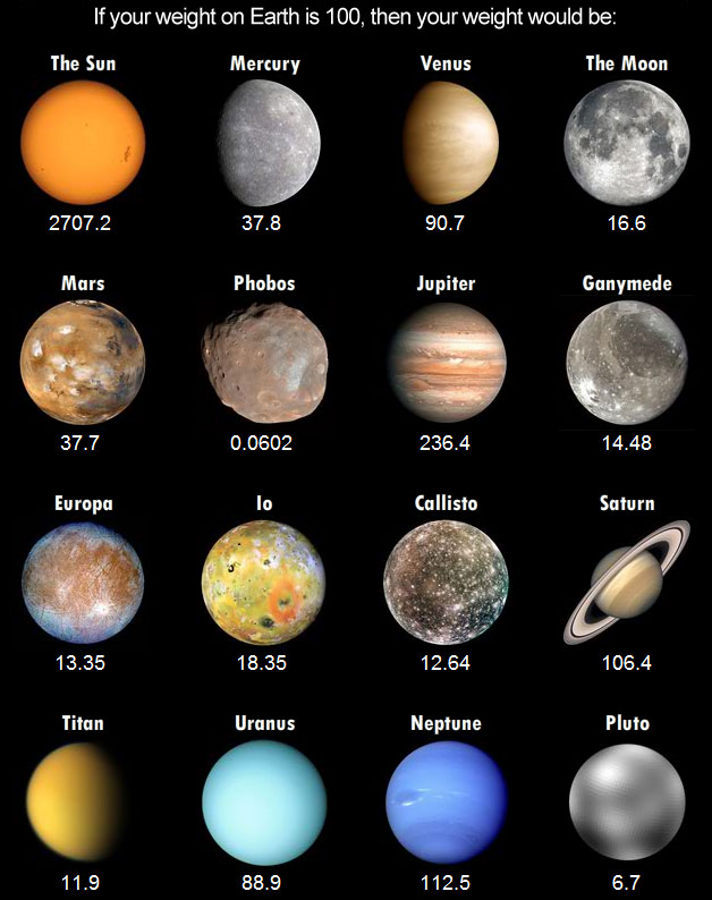 mass and gravity of planets - photo #25