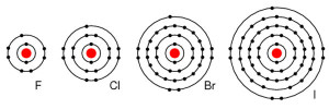elements eu theory electrons shells