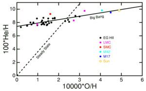 elements creation Big Bang Nucleosynthesistheory