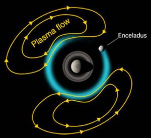 Enceladus wobble plasma flow what causes origin of change