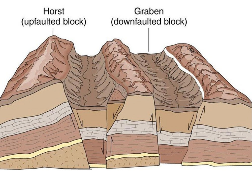 Horst And Graben Faults In Iran Amazing Geology Features