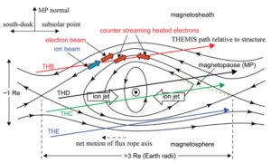 Flux Transfer Events FTEs Alternating Current AC