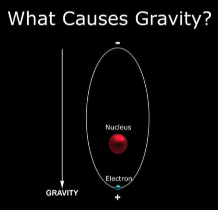 Electric Gravity? Electromagnetic gravity? How is Gravity