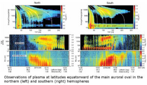 Jupiter's aurorae mystery puzzle electromagnetic plasma electrons