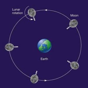 tidal locked moons planets earth moon rotation
