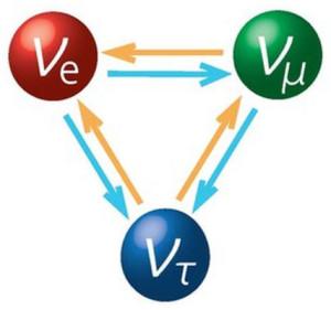 Missing solar neutrino electric sun eu theory