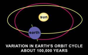 Variation in planets Earth's orbital