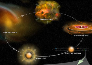 Planet formation theory debunked nebular hypothesis
