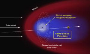 pluto solar system wind plasma interaction