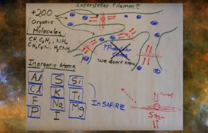 Electric Universe Hypothesis SAFIRE