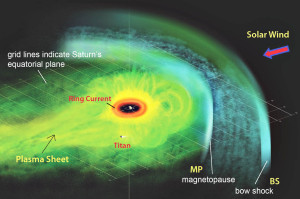 saturns a ring hot particles equinox magnetosphere magnetopause