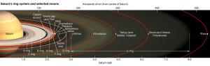 saturns hot a ring puzzles  surprises space news plasma