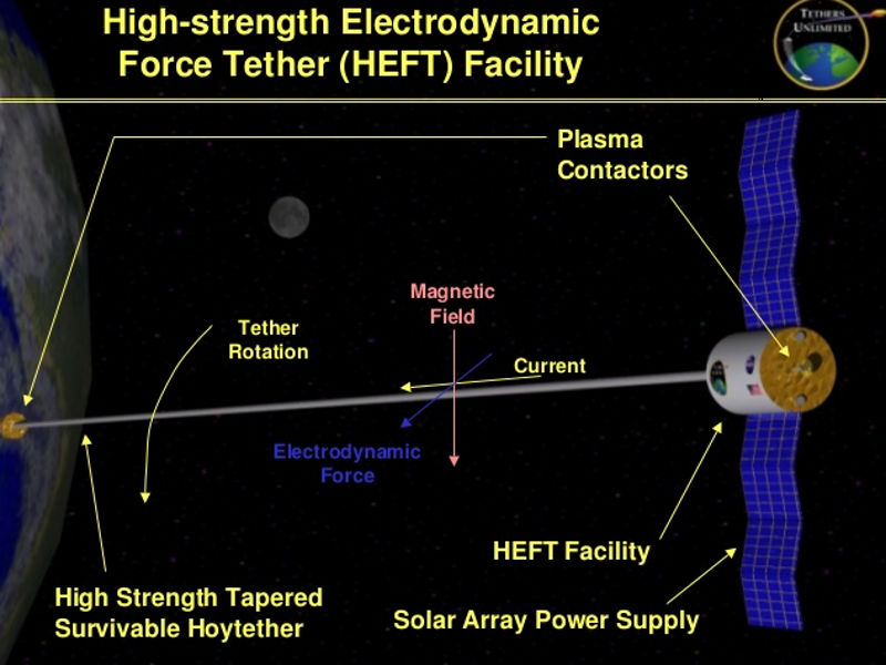Image result for electrodynamic tether