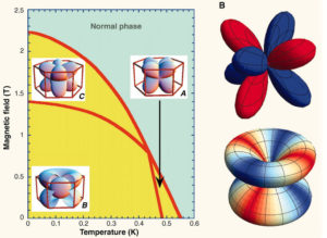 superconductors waves p
