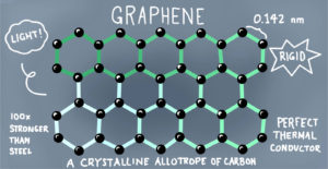 superconductors graphene