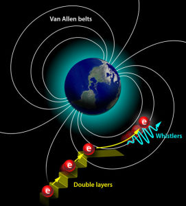 Van Allen belt particle accelerator surprise
