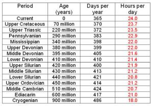 Worlds in Collision by Immanuel Velikovsky earths orbit calendar changed year length
