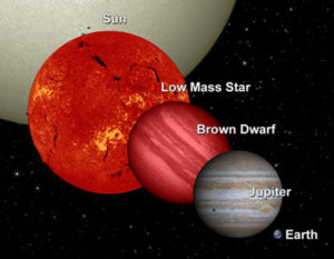 Saturn brown dwarfs iron stars
