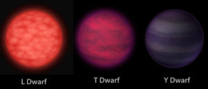 are brown dwarfs Saturn Jupiter planets