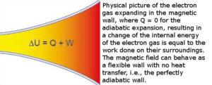 plasma electricity magnetics