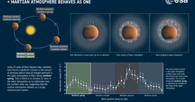 Mars Gaia Electric Universe