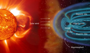 Sun Earth climates plasma