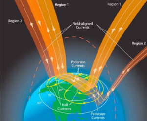 Sun Earth climate connection plasma