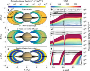 Z-mode waves plasma