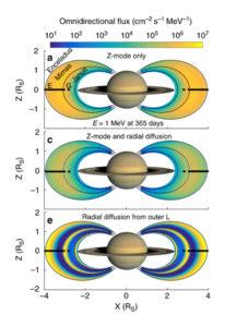 Z mode wave plasmas