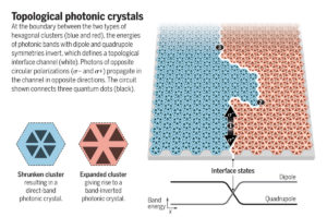 Topological photonic light particles