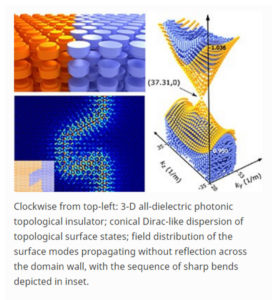 Topological photonics light waves