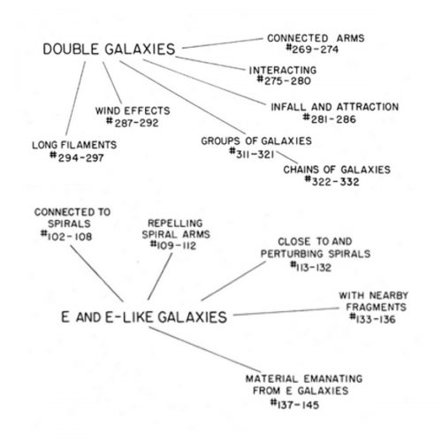 Halton Arp Atlas of Peculiar Galaxies intrinsic redshift