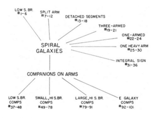 Halton Arp catalogue of Peculiar Galaxies