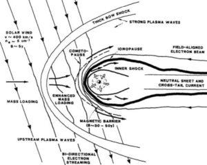 Rosetta bow shock plasma